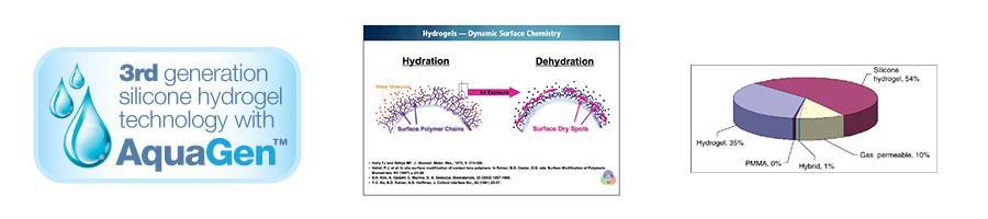 Φακοί Επαφής Σιλικόνης Υδρογέλης